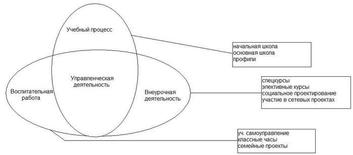 Схема образовательного